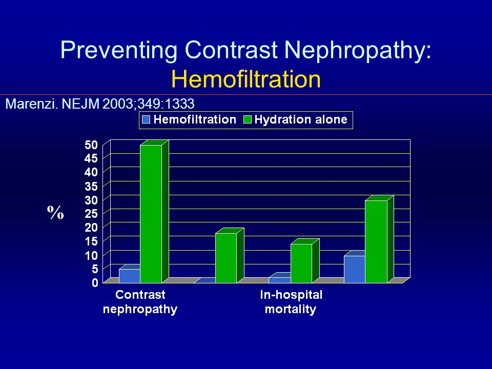 Preventing Contrast Nephropathy: Hemofiltration
