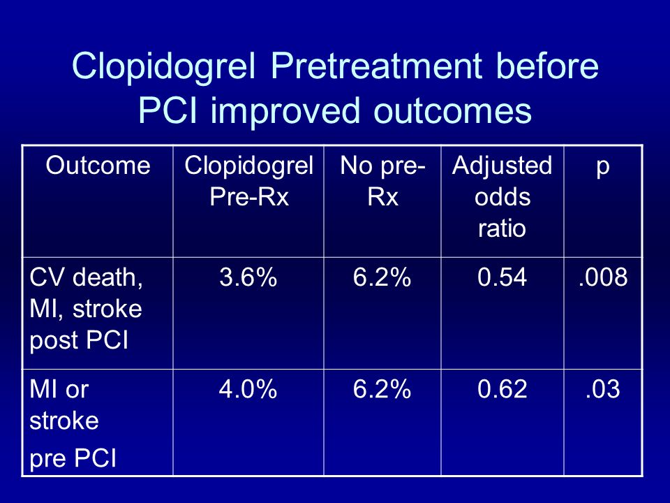 Clopidogrel Pretreatment before PCI improved outcomes