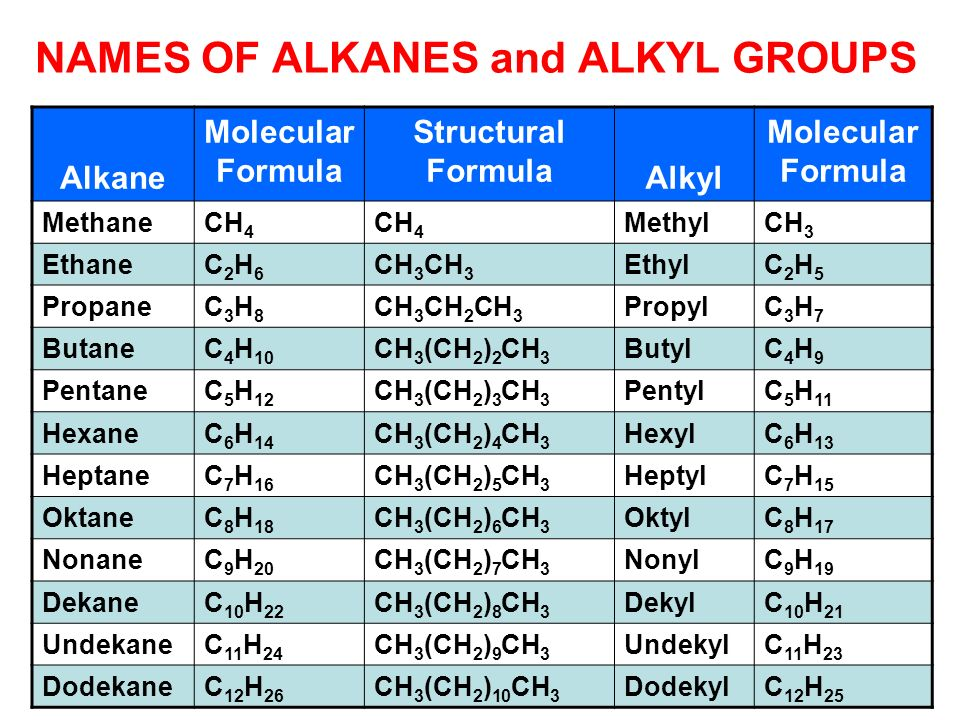 NAMES OF ALKANES and ALKYL GROUPS