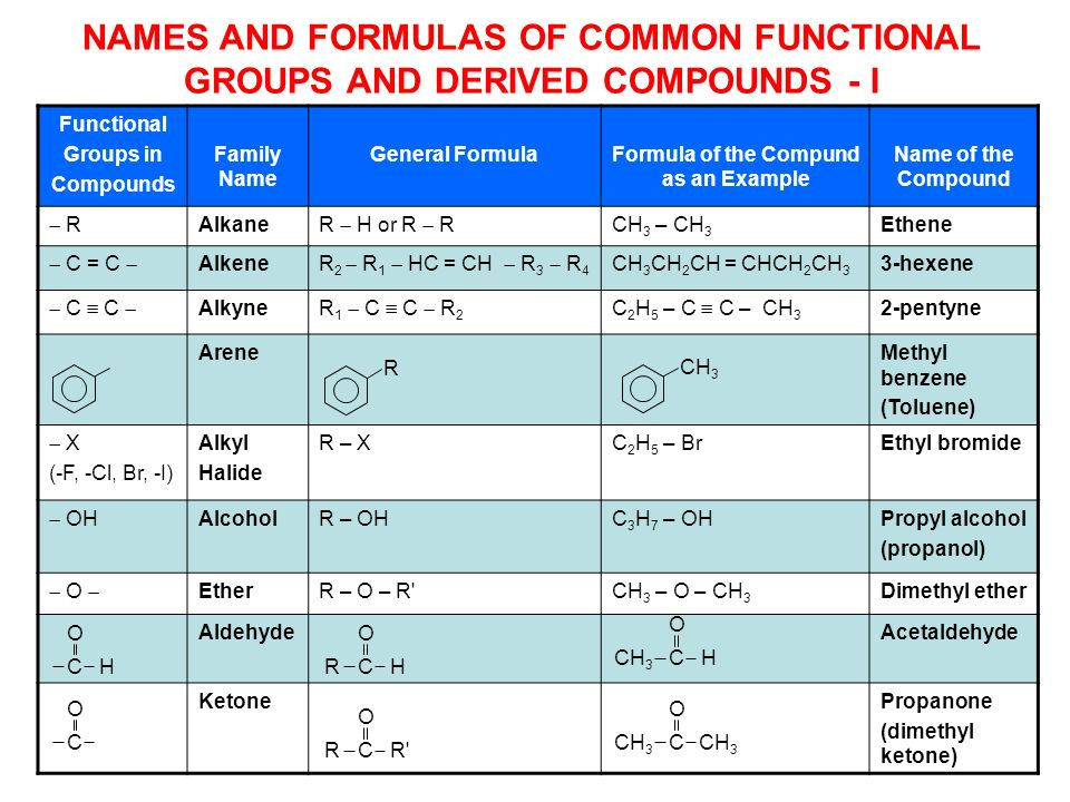 iupac and common names of organic compounds pdf