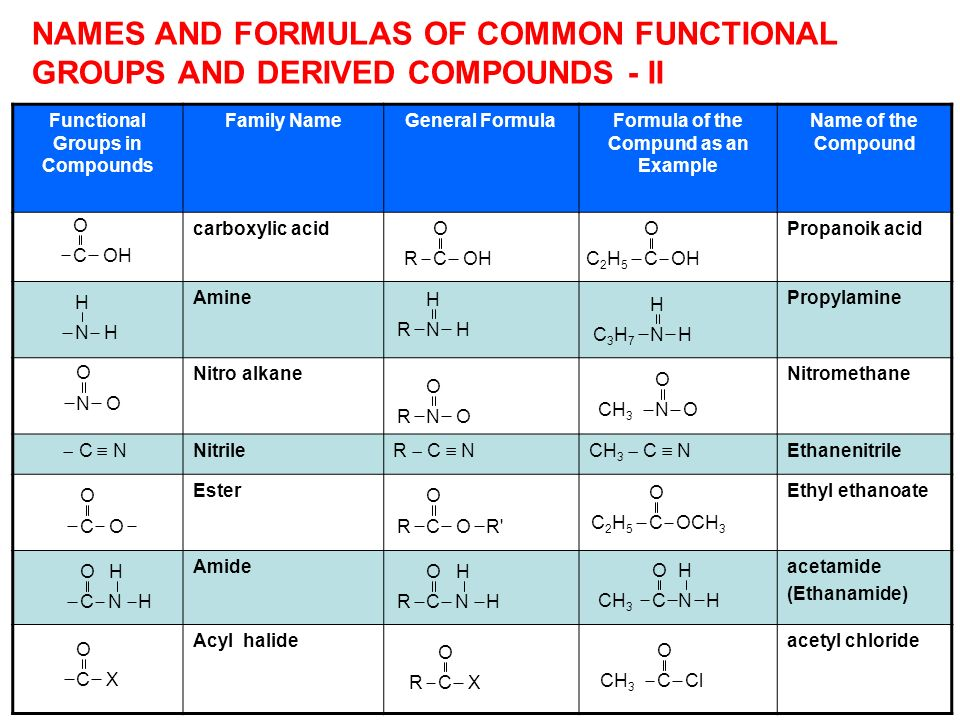 Functional Groups in Compounds Formula of the Compund as an Example