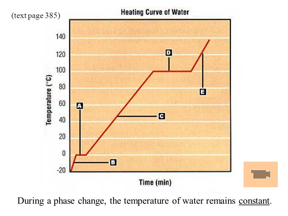 During a phase change, the temperature of water remains constant.