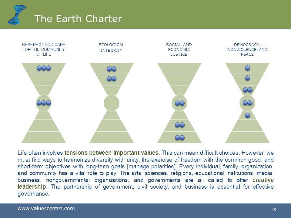 The Earth Charter RESEPECT AND CARE FOR THE COMMUNITY. OF LIFE. ECOLOGICAL. INTEGRITY. SOCIAL AND ECONOMIC JUSTICE.