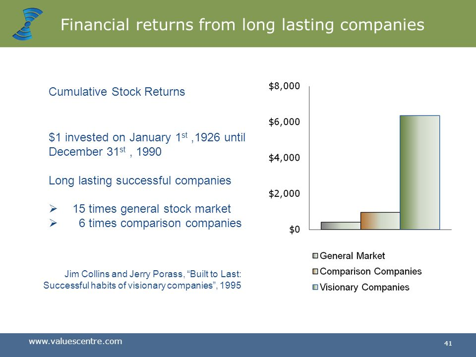 Financial returns from long lasting companies