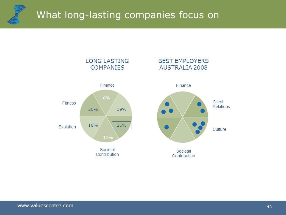 What long-lasting companies focus on