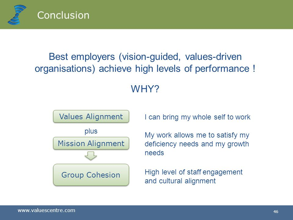 Conclusion Best employers (vision-guided, values-driven organisations) achieve high levels of performance !