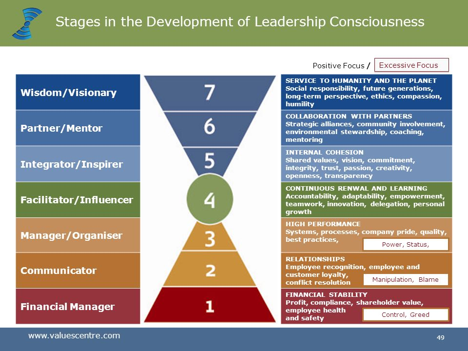 Stages in the Development of Leadership Consciousness