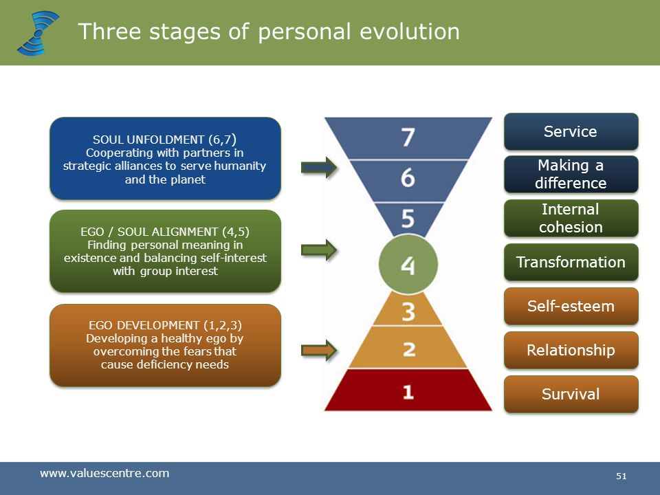 Three stages of personal evolution