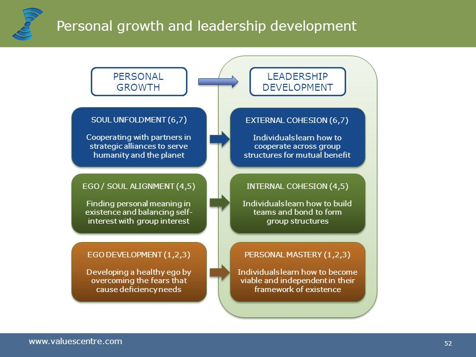 Personal growth and leadership development