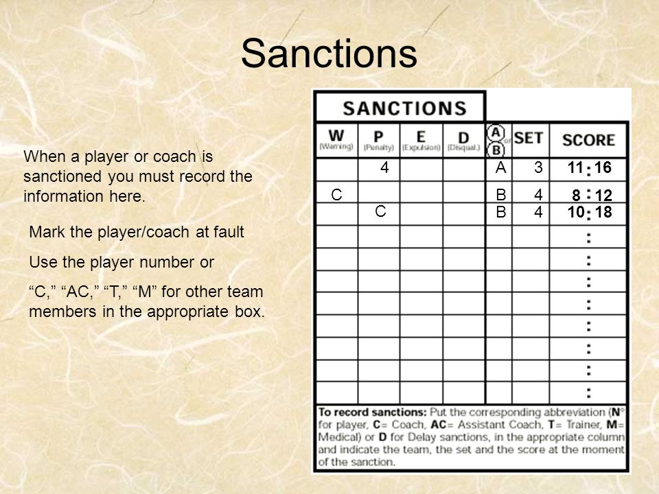 Sanctions When a player or coach is sanctioned you must record the information here. 4. A. 3. 11 16.