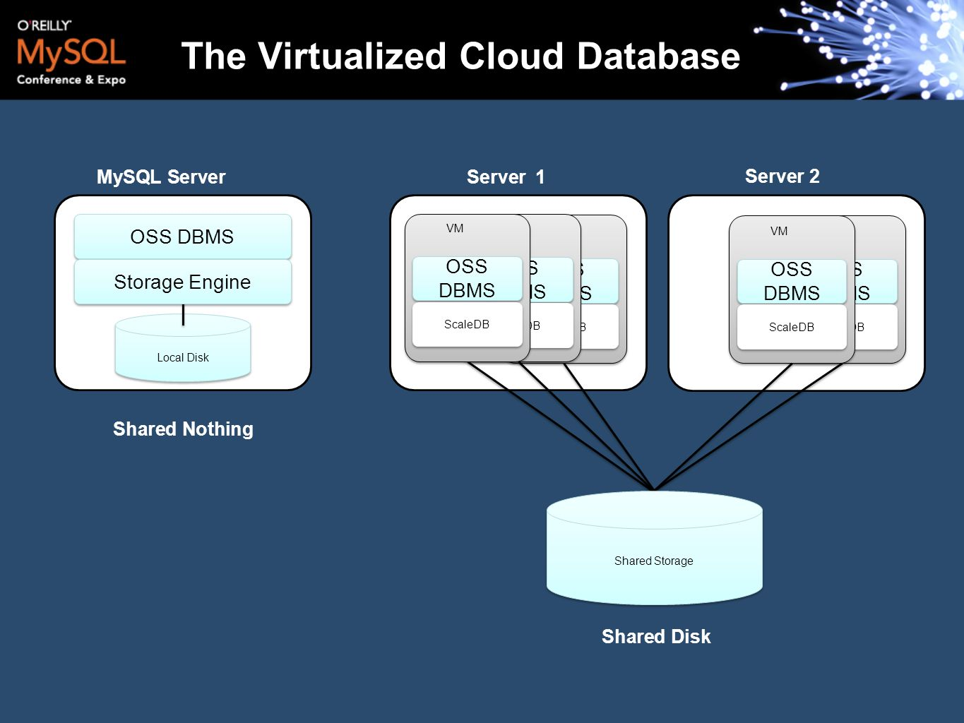 The Virtualized Cloud Database