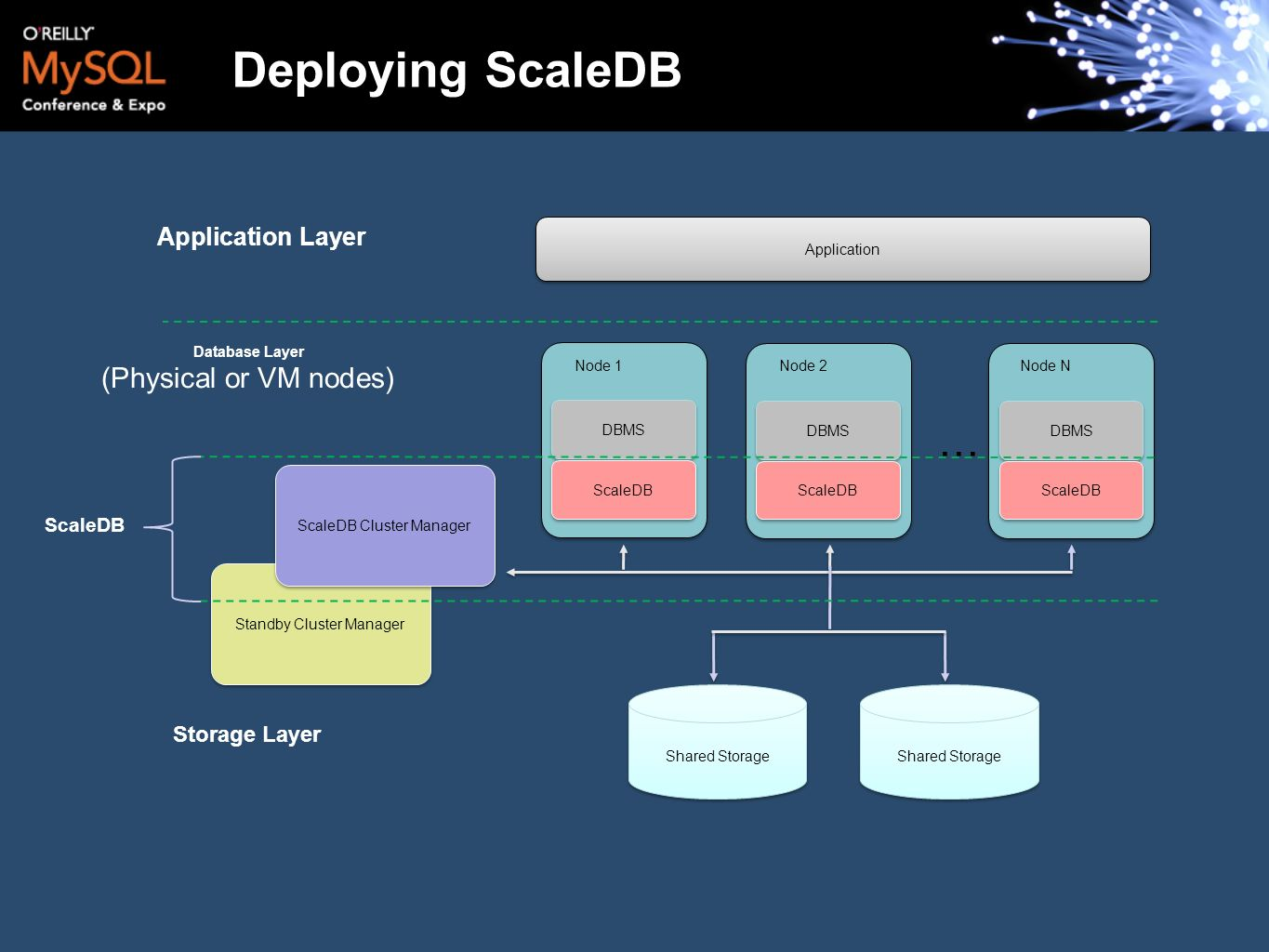 Deploying ScaleDB … (Physical or VM nodes) Application Layer
