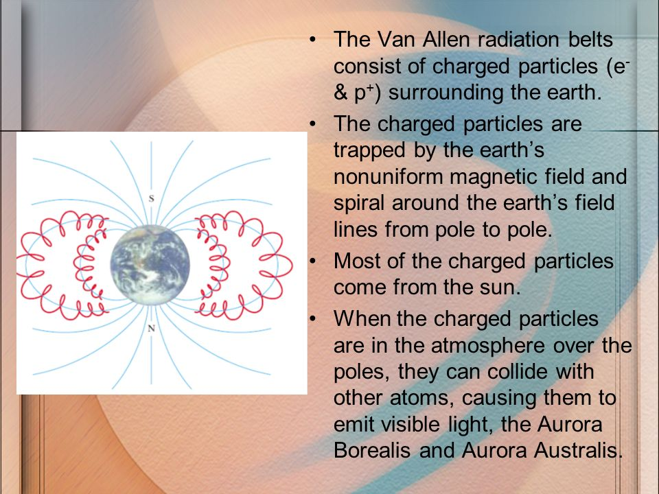 The Van Allen radiation belts consist of charged particles (e- & p+) surrounding the earth.