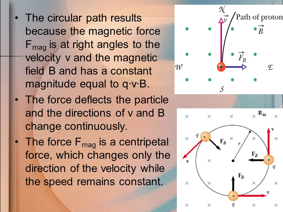 The circular path results because the magnetic force Fmag is at right angles to the velocity v and the magnetic field B and has a constant magnitude equal to q·v·B.