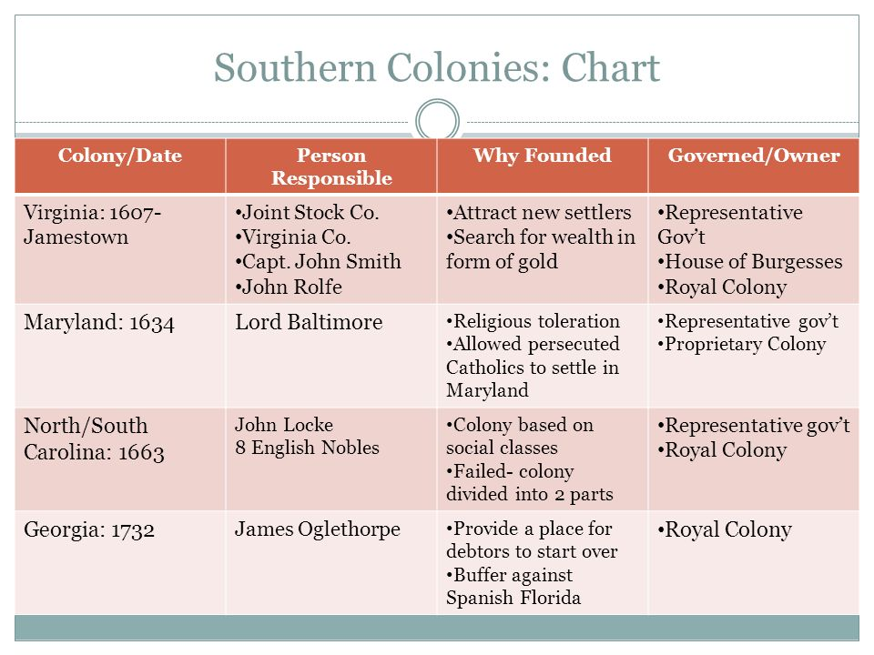 Southern Colonies: Chart