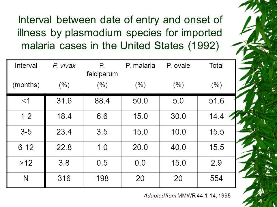 Interval between date of entry and onset of illness by plasmodium species for imported malaria cases in the United States (1992)
