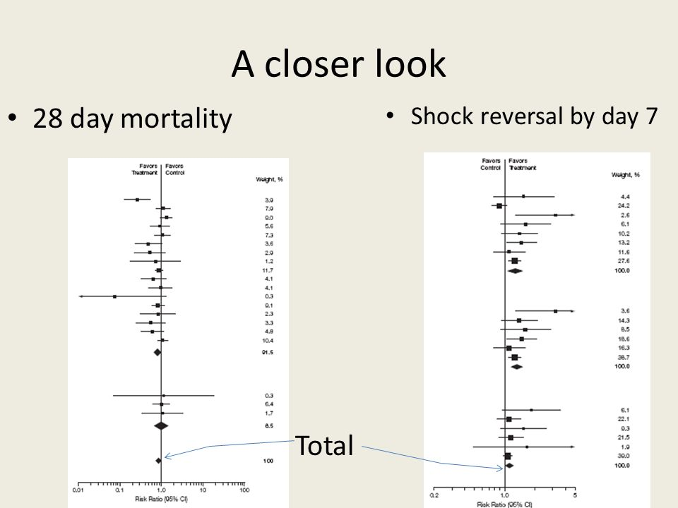 A closer look 28 day mortality Shock reversal by day 7 Total