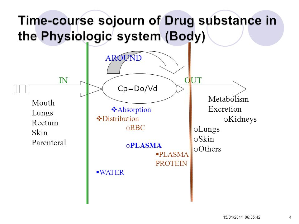 Time-course sojourn of Drug substance in the Physiologic system (Body)