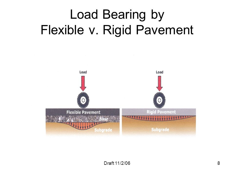 Load Bearing by Flexible v. Rigid Pavement