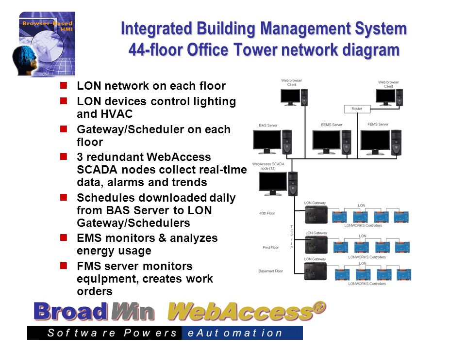 Integrated Building Management System 44-floor Office Tower network diagram