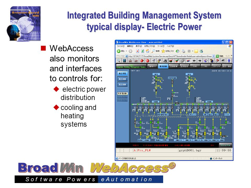 Integrated Building Management System typical display- Electric Power