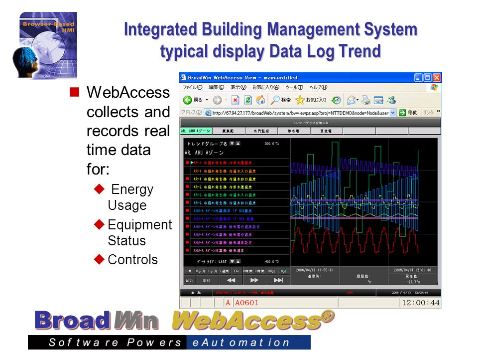 Integrated Building Management System typical display Data Log Trend