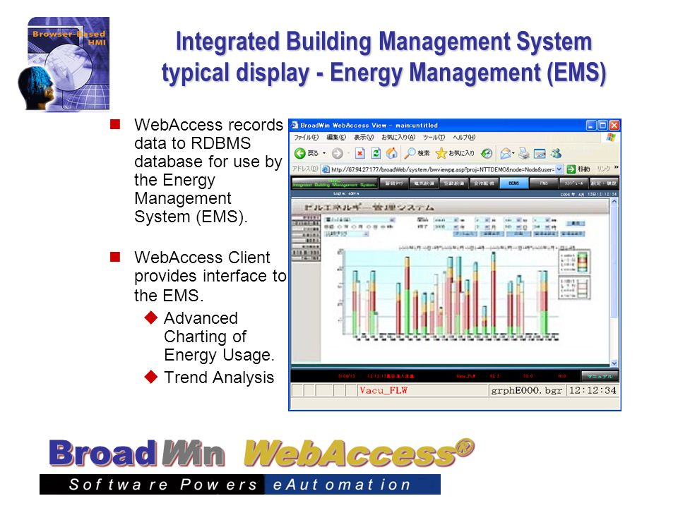 Integrated Building Management System typical display - Energy Management (EMS)