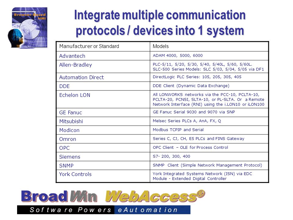 Integrate multiple communication protocols / devices into 1 system