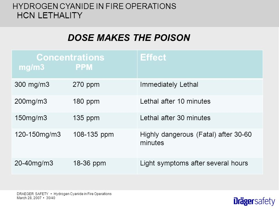 Effect DOSE MAKES THE POISON HCN LETHALITY Concentrations mg/m3 PPM