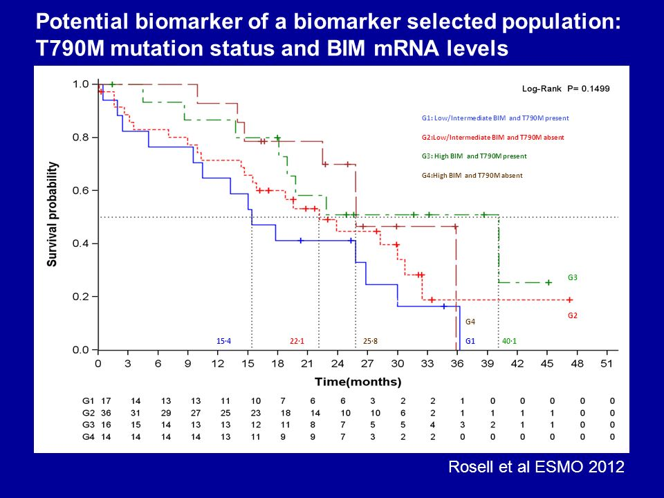 Potential biomarker of a biomarker selected population: