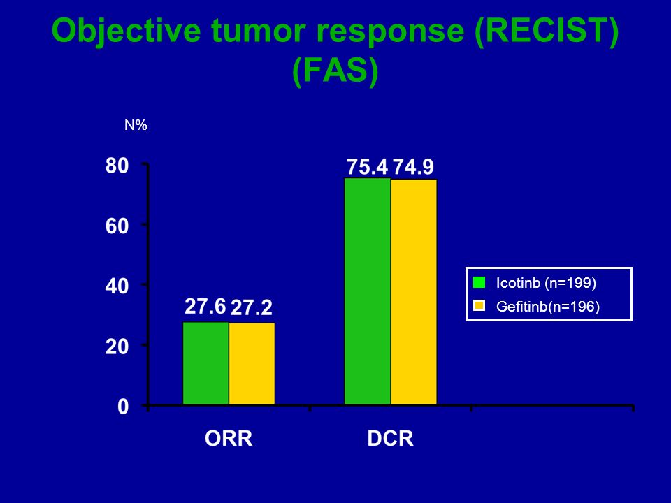 Objective tumor response (RECIST) (FAS)