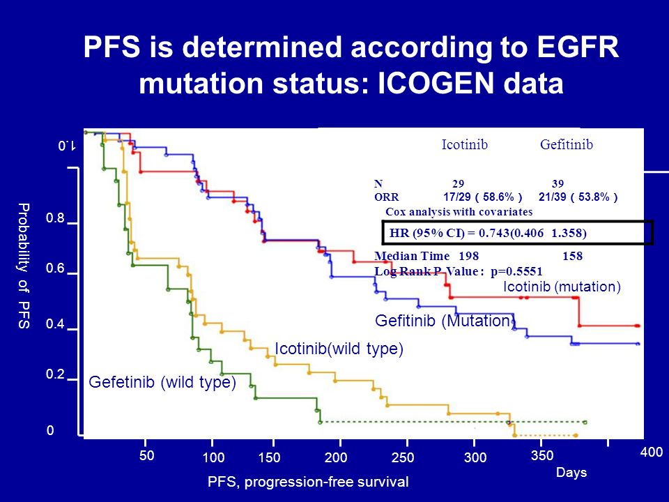 PFS is determined according to EGFR mutation status: ICOGEN data
