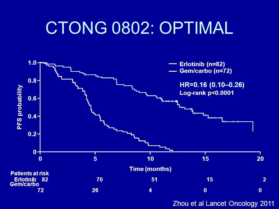 CTONG 0802: OPTIMAL Erlotinib (n=82) Gem/carbo (n=72) HR=0.16 (0.10–0.26)