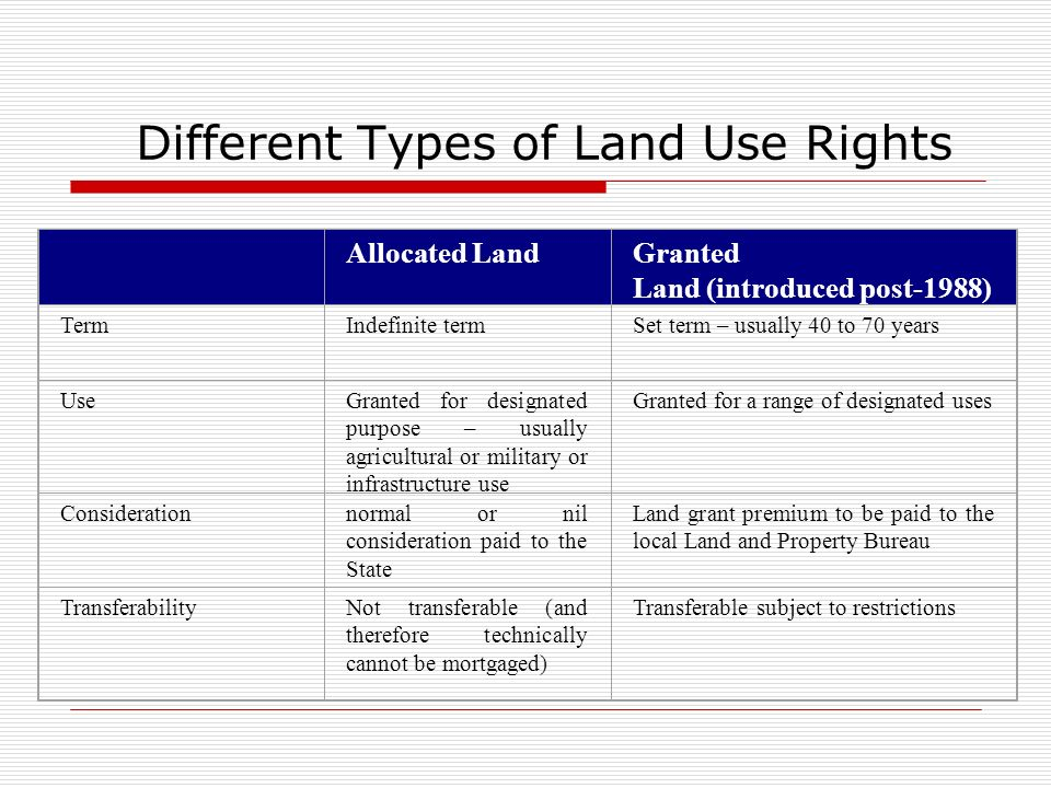 Different Types of Land Use Rights