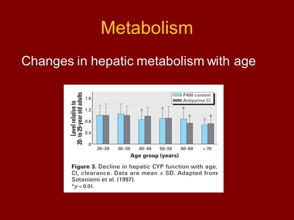 Metabolism Changes in hepatic metabolism with age