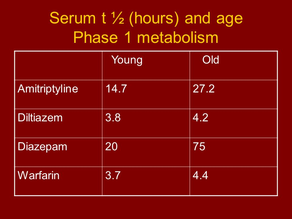 Serum t ½ (hours) and age Phase 1 metabolism