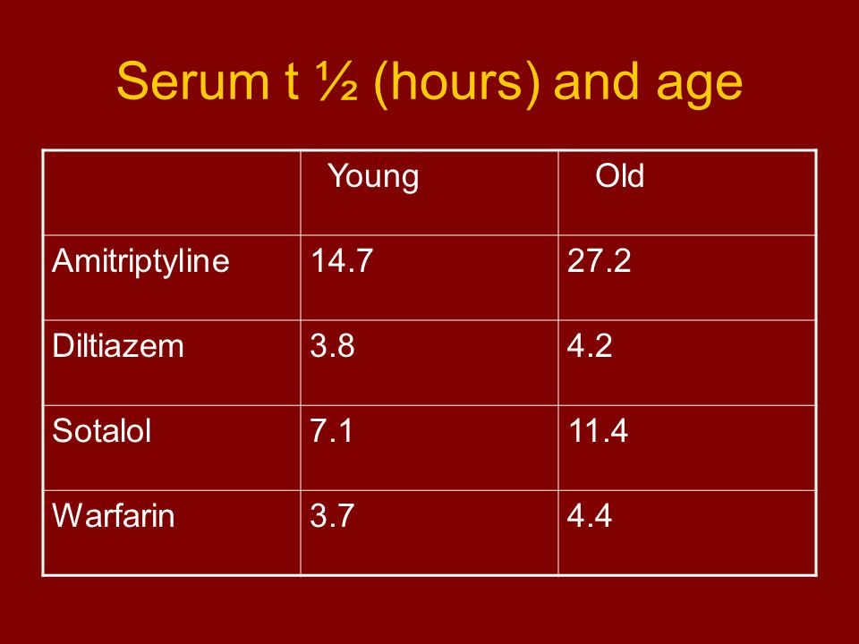 Serum t ½ (hours) and age