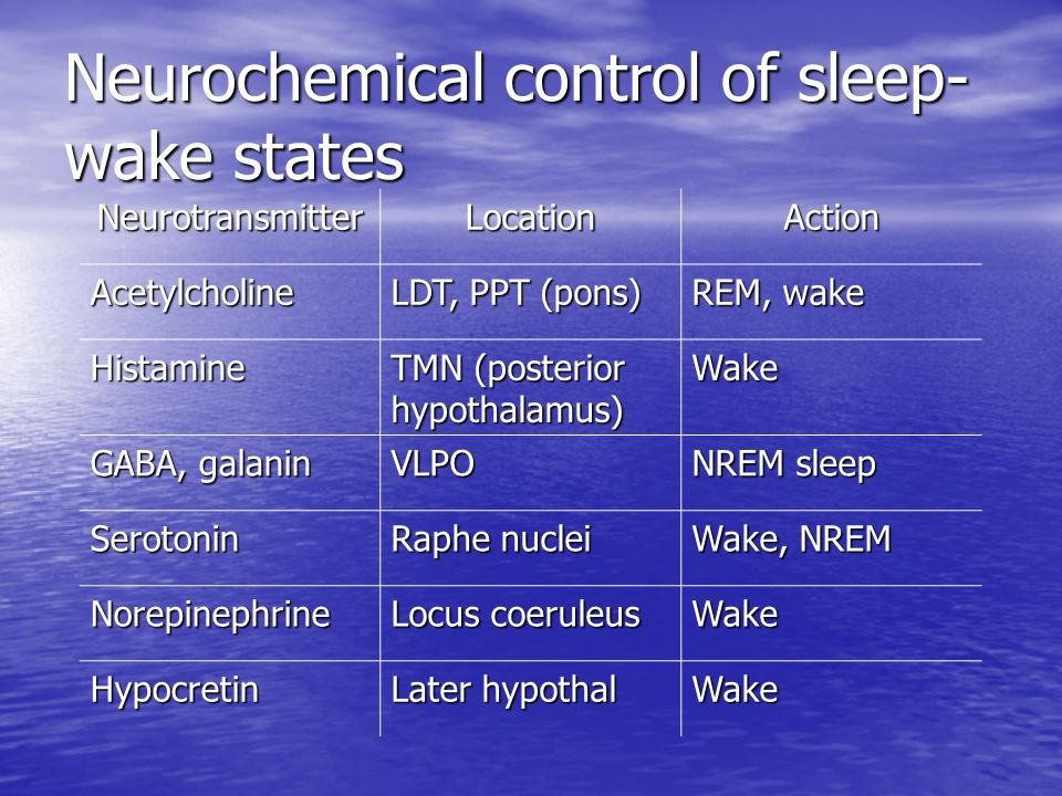 Neurochemical control of sleep-wake states