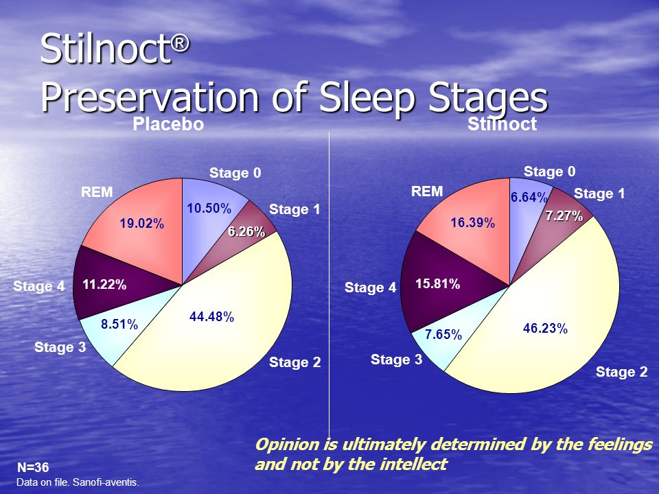 Stilnoct® Preservation of Sleep Stages
