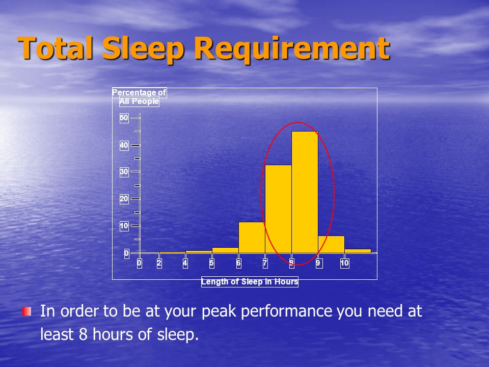 Total Sleep Requirement