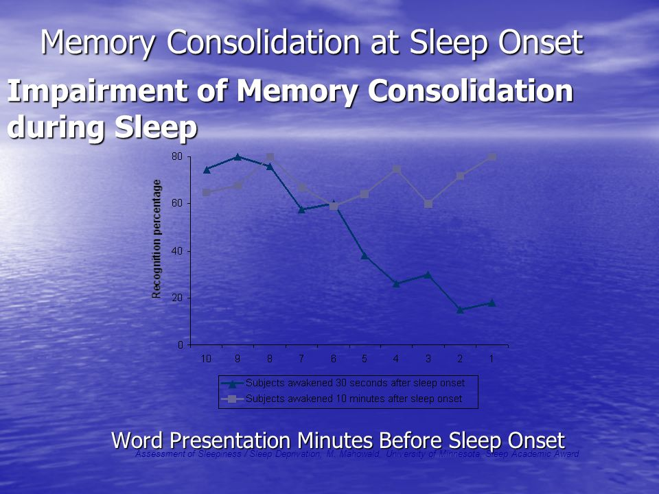 Memory Consolidation at Sleep Onset