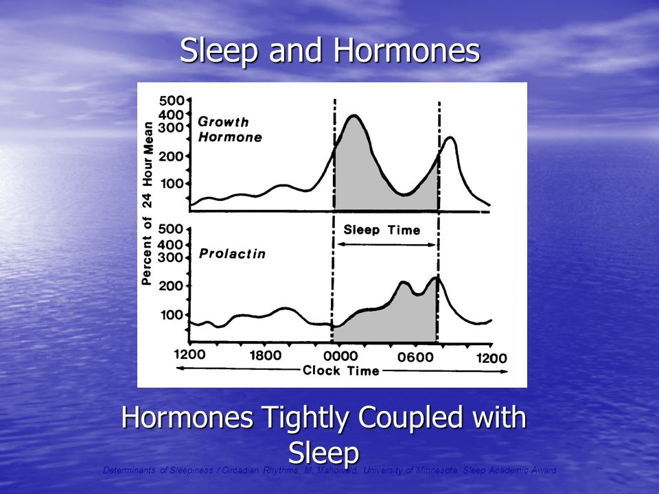 Hormones Tightly Coupled with Sleep