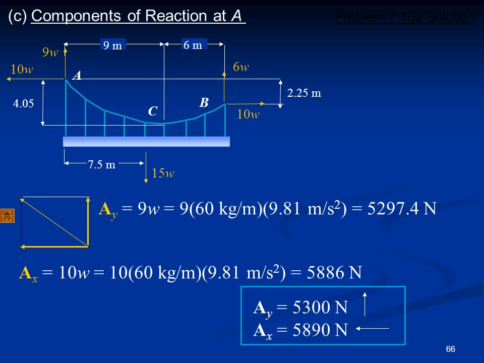 (c) Components of Reaction at A