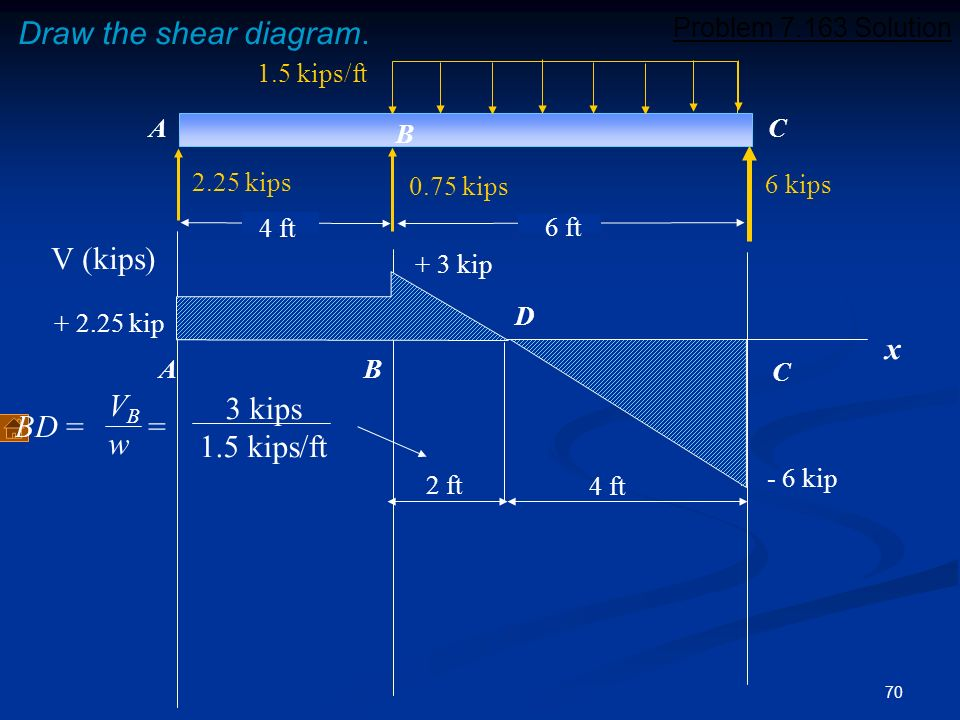 Draw the shear diagram. V (kips) x VB 3 kips BD = = w 1.5 kips/ft