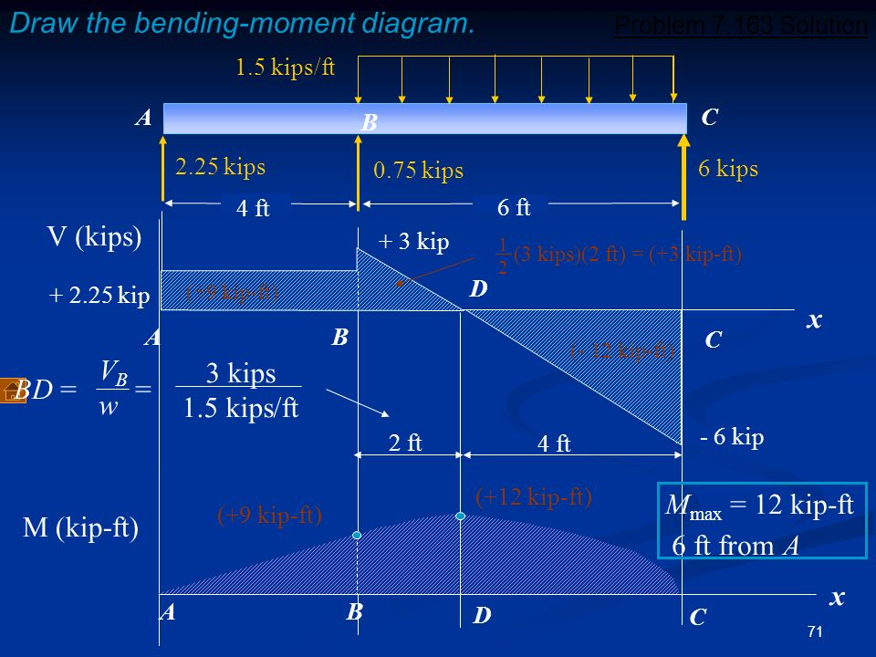 Draw the bending-moment diagram.