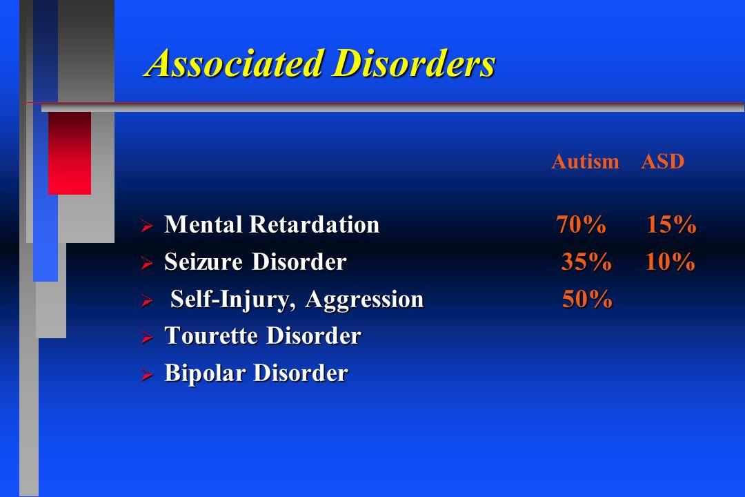 Associated Disorders Mental Retardation 70% 15%