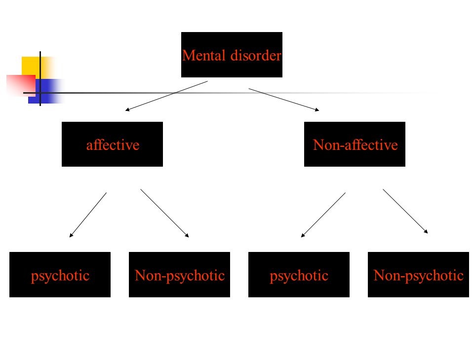 Mental disorder affective Non-affective psychotic Non-psychotic psychotic Non-psychotic