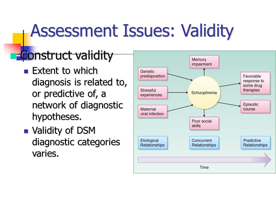Assessment Issues: Validity
