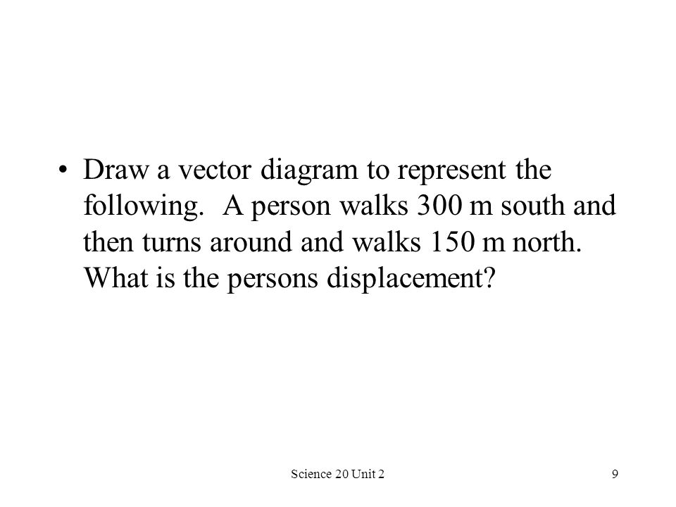 Draw a vector diagram to represent the following
