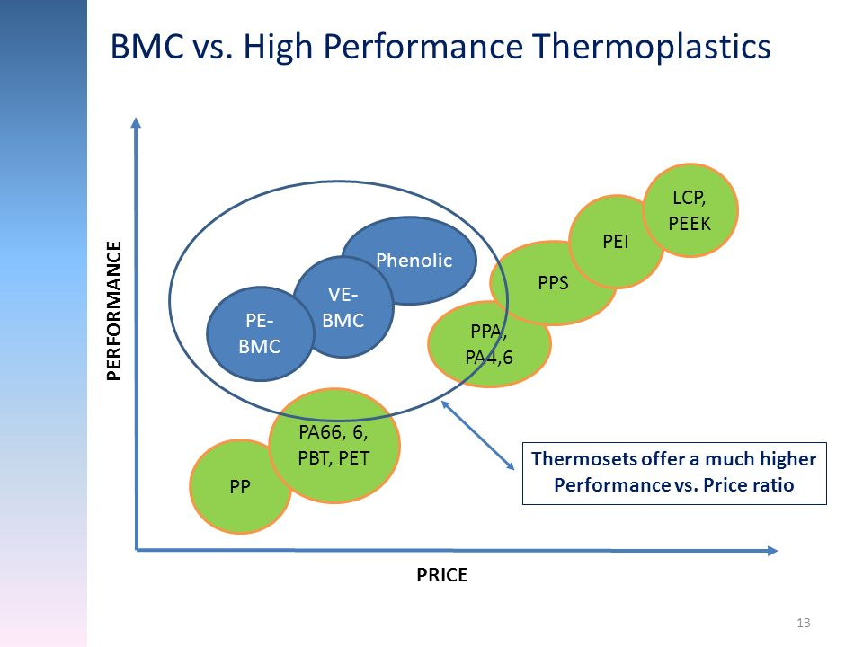 Thermosets offer a much higher Performance vs. Price ratio